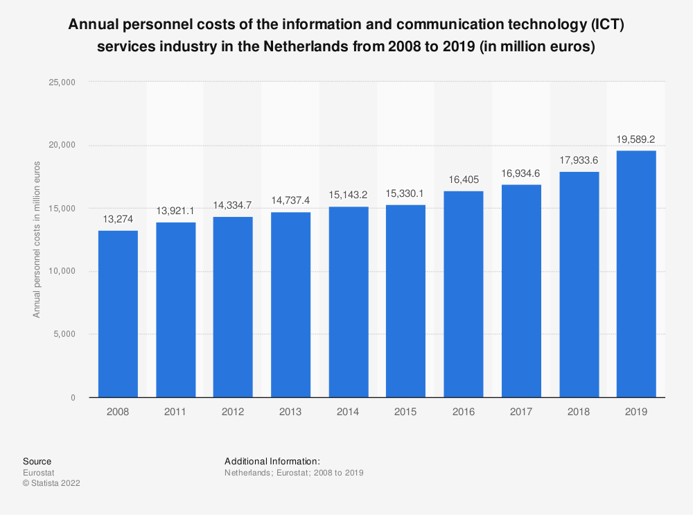 Statistic: Annual personnel costs of the information and communication technology (ICT) services industry in the Netherlands from 2008 to 2016 (in million euros) | Statista