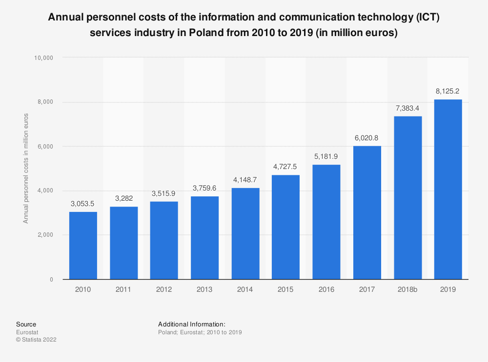 Statistic: Annual personnel costs of the information and communication technology (ICT) services industry in Poland from 2008 to 2016 (in million euros) | Statista