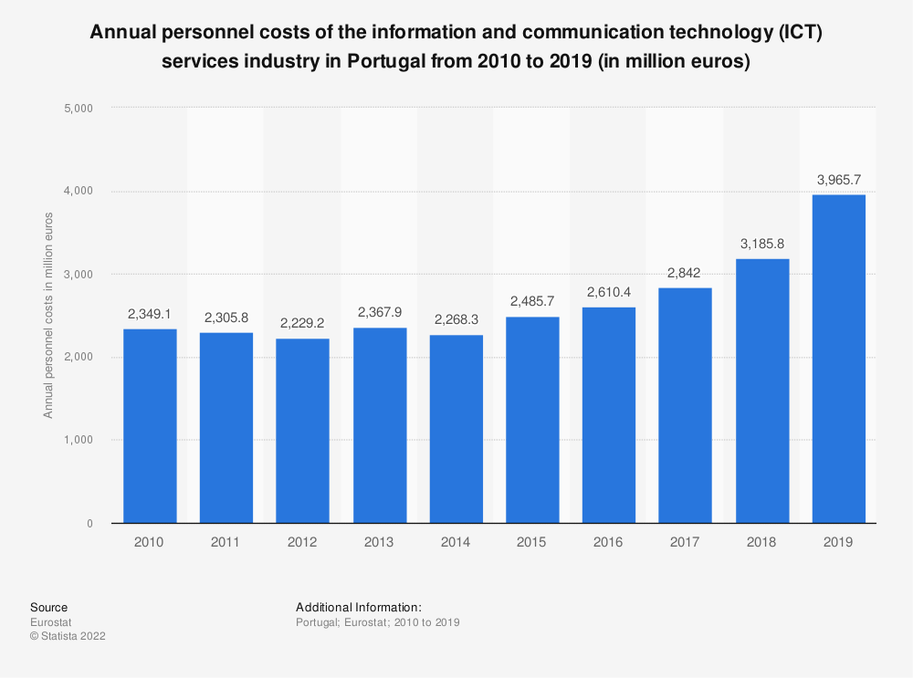 Statistic: Annual personnel costs of the information and communication technology (ICT) services industry in Portugal from 2008 to 2016 (in million euros) | Statista