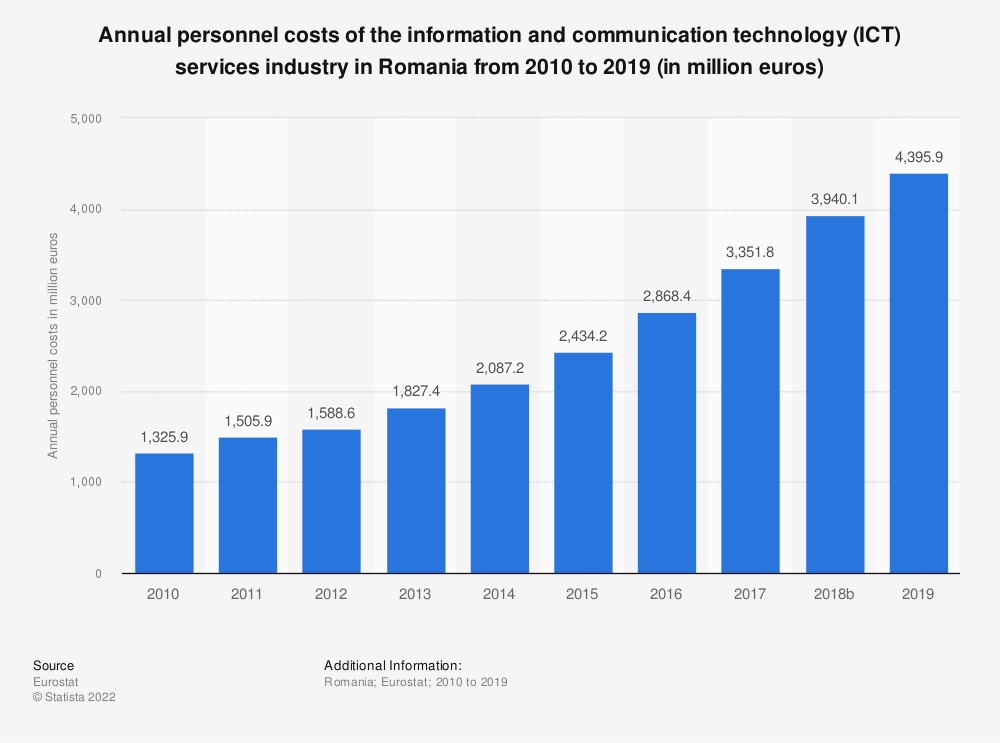 Statistic: Annual personnel costs of the information and communication technology (ICT) services industry in Romania from 2008 to 2016 (in million euros) | Statista