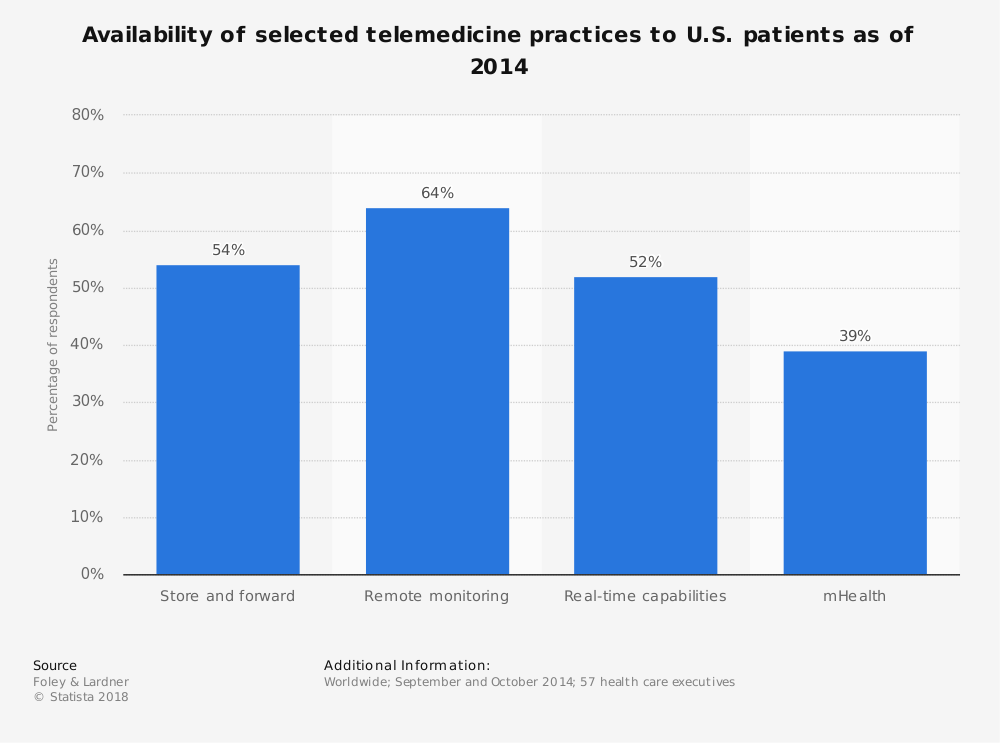 Statistic: Availability of selected telemedicine practices to U.S. patients as of 2014 | Statista