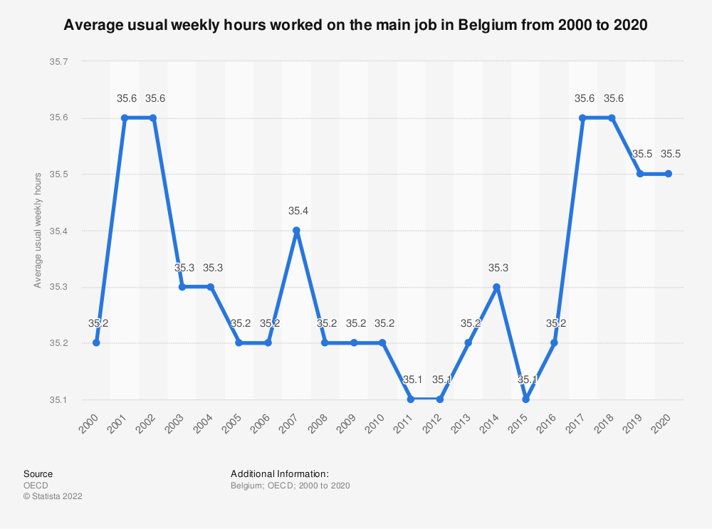Statistic: Average usual weekly hours worked on the main job in Belgium from 2000 to 2018 | Statista