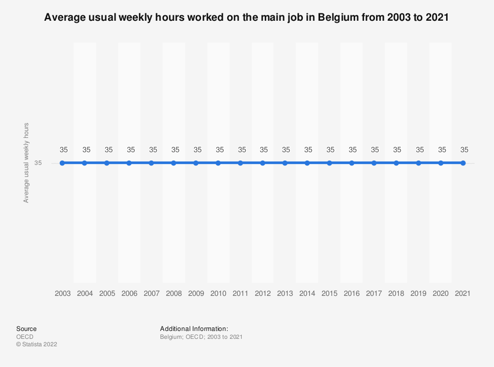 Statistic: Average usual weekly hours worked on the main job in Belgium from 2000 to 2015 | Statista