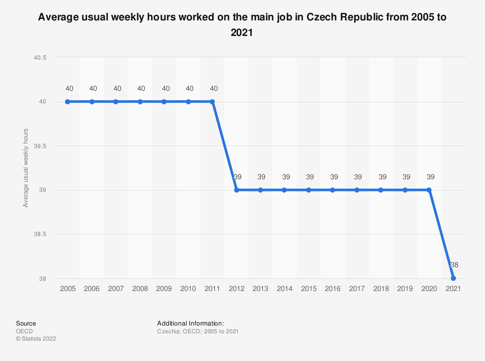 Statistic: Average usual weekly hours worked on the main job in Czech Republic from 2002 to 2017 | Statista