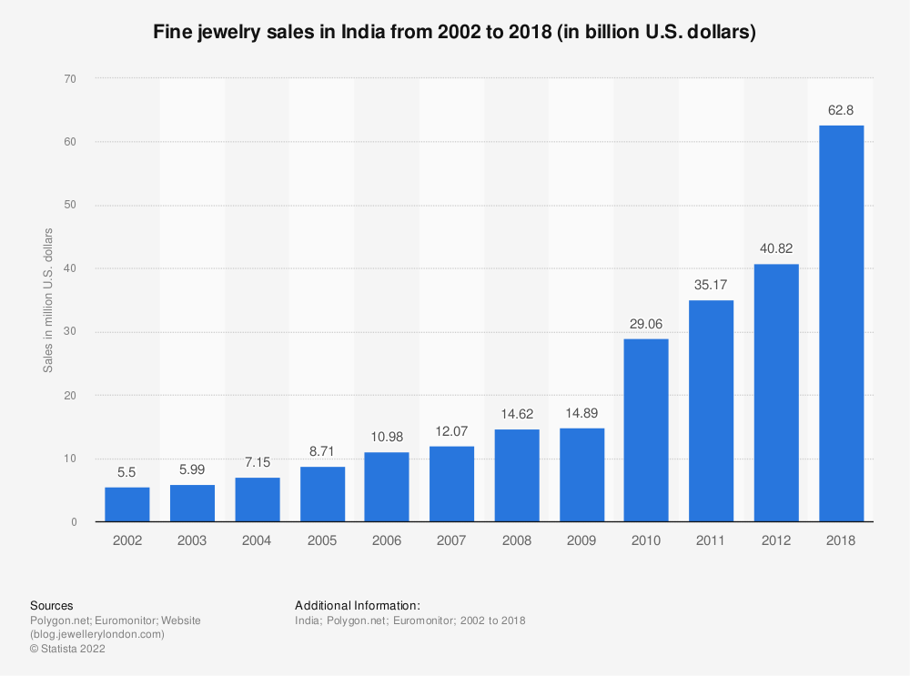Statistic: Fine jewelry sales in India from 2002 to 2012 (in million U.S. dollars) | Statista