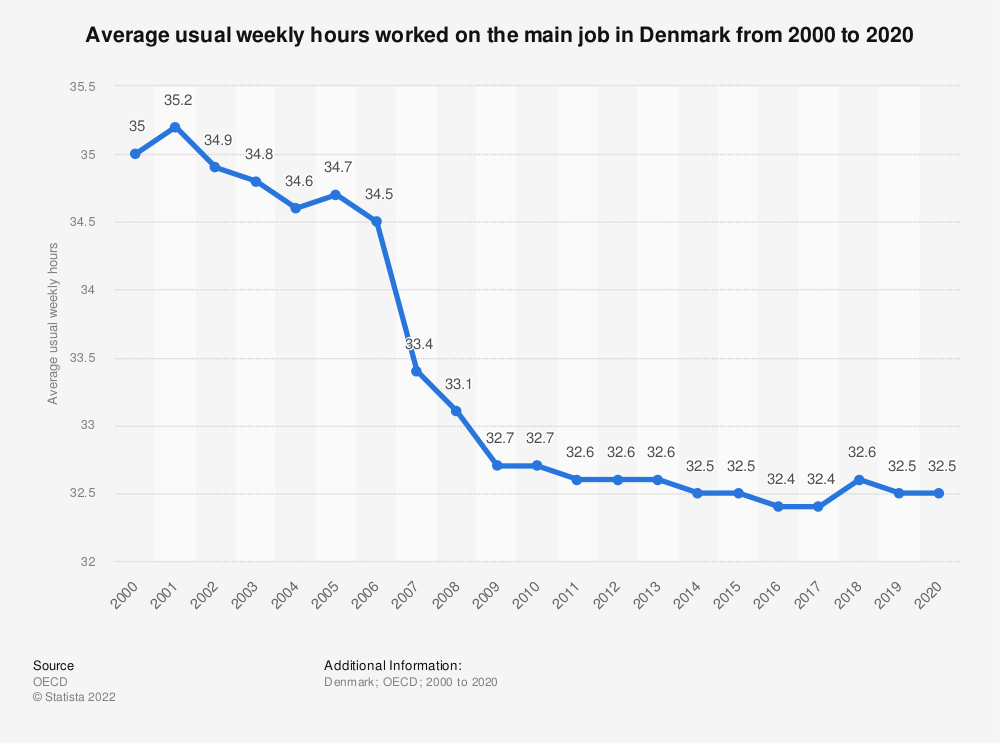 Statistic: Average usual weekly hours worked on the main job in Denmark from 2000 to 2019 | Statista