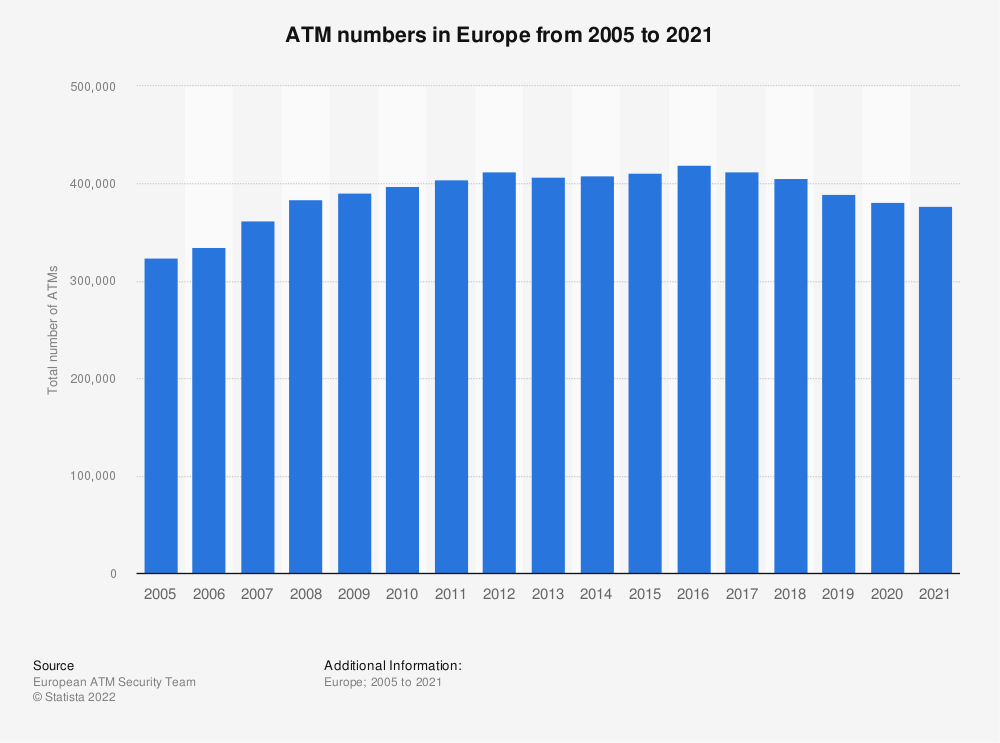 Statistic: ATM numbers in Europe from 2005 to 2018* | Statista