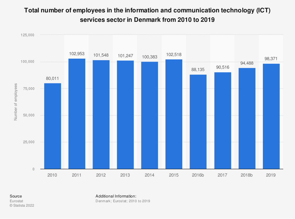 Statistic: Total number of employees in the information and communication technology (ICT) services sector in Denmark from 2008 to 2016 | Statista
