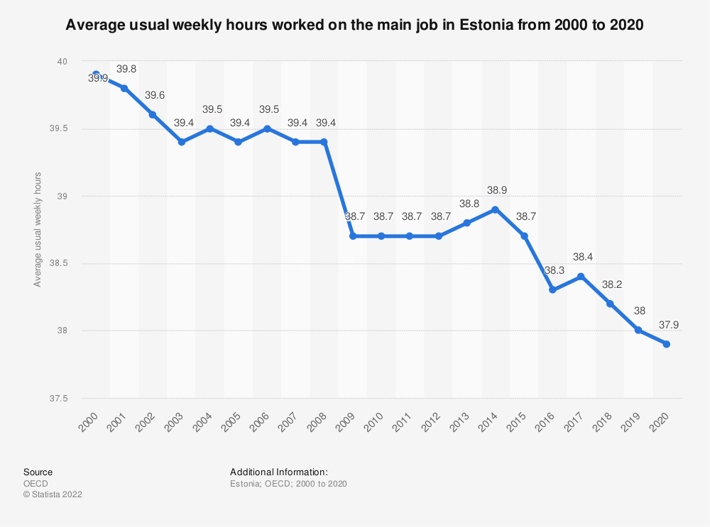 Statistic: Average usual weekly hours worked on the main job in Estonia from 2000 to 2018 | Statista