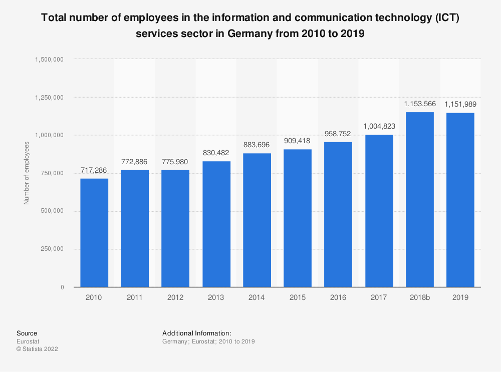 Statistic: Total number of employees in the information and communication technology (ICT) services sector in Germany from 2008 to 2016 | Statista