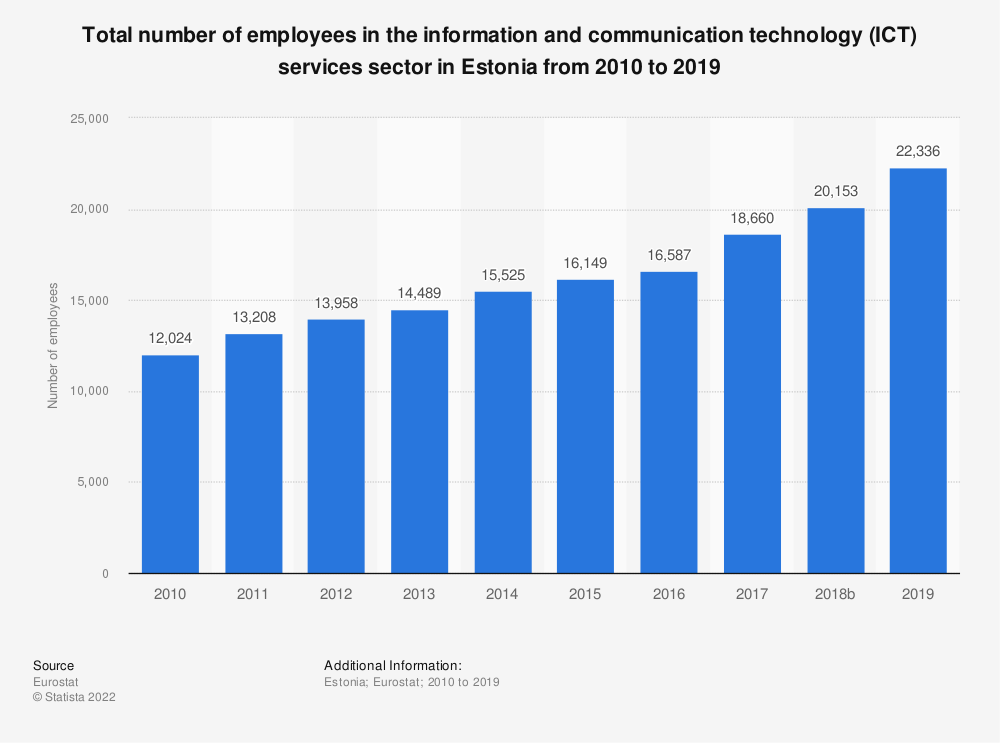 Statistic: Total number of employees in the information and communication technology (ICT) services sector in Estonia from 2008 to 2016 | Statista
