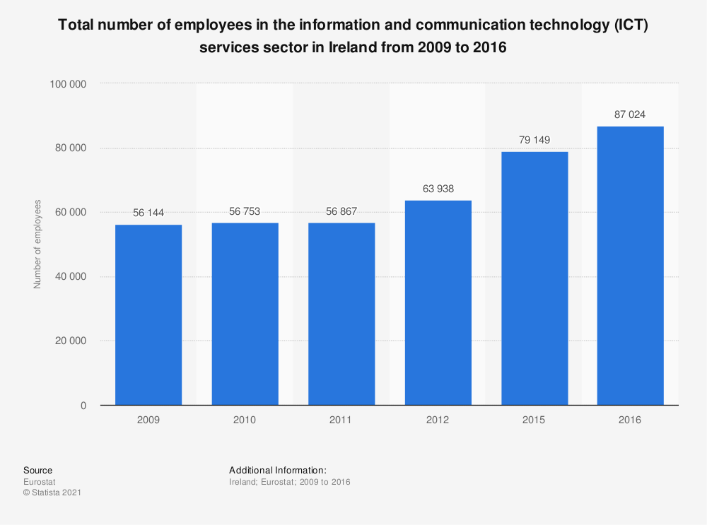 Statistic: Total number of employees in the information and communication technology (ICT) services sector in Ireland from 2009 to 2016 | Statista