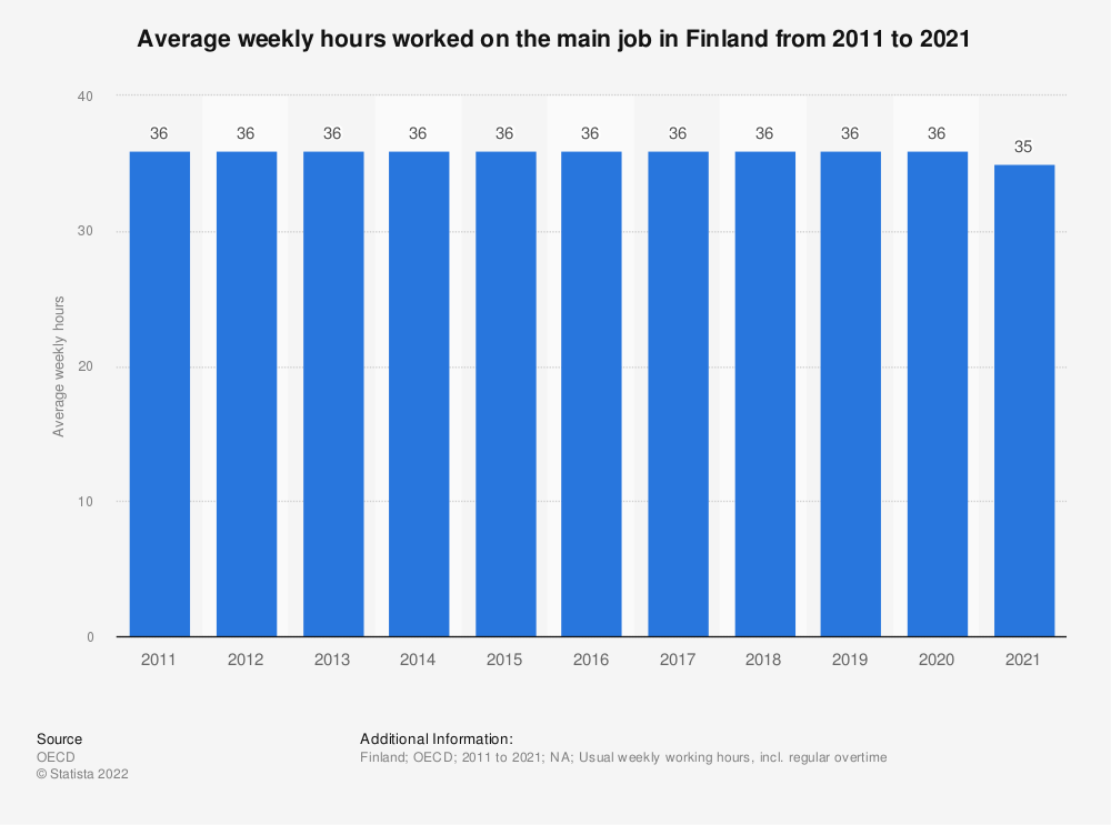Statistic: Average weekly hours worked on the main job in Finland from 2009 to 2019 | Statista
