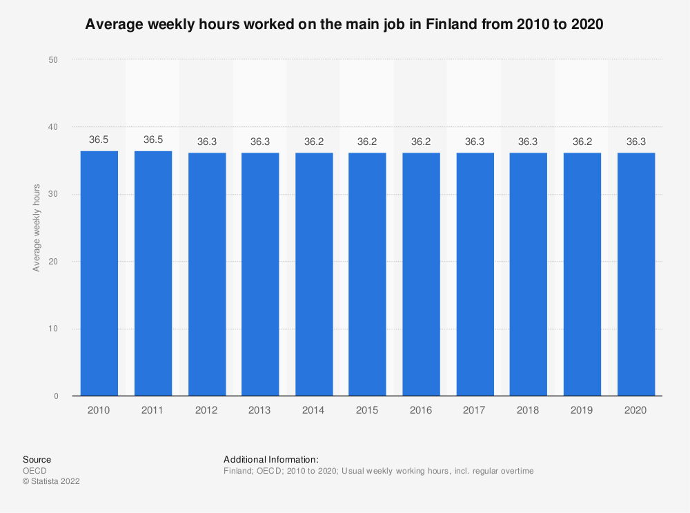 Statistic: Average usual weekly hours worked on the main job in Finland from 2007 to 2017 | Statista