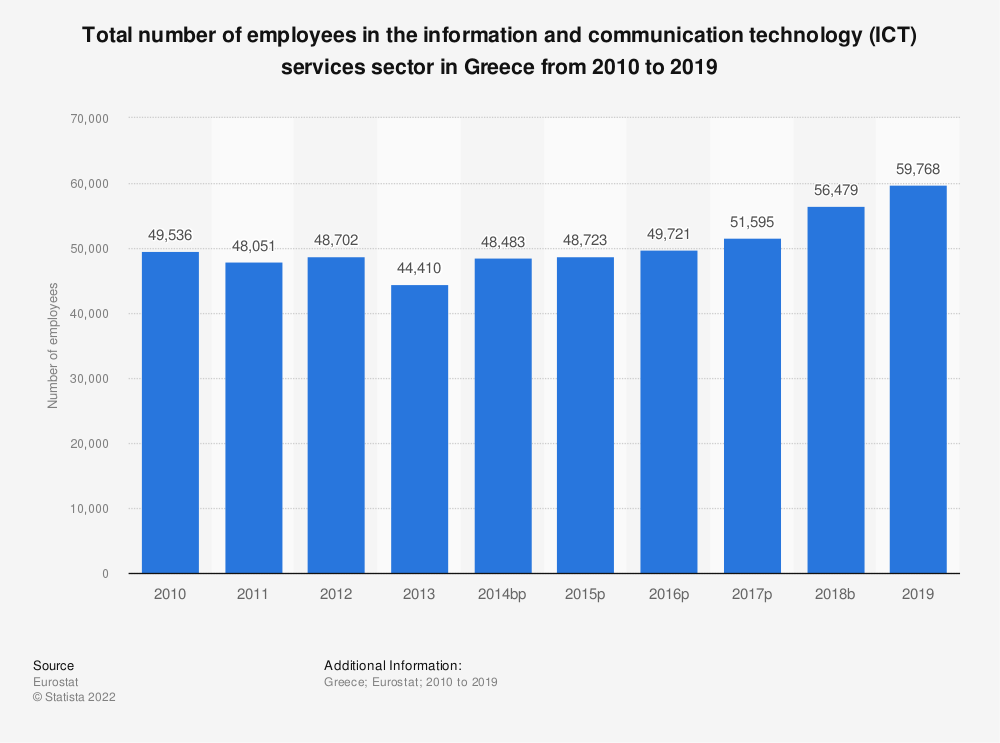 Statistic: Total number of employees in the information and communication technology (ICT) services sector in Greece from 2008 to 2016 | Statista