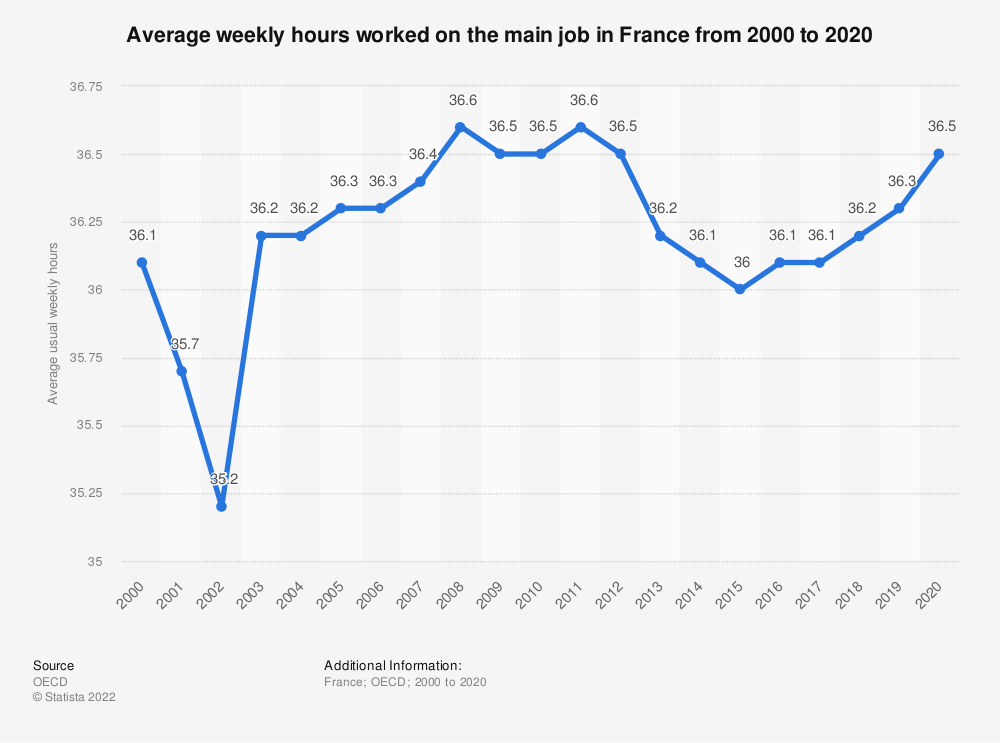 Statistic: Average weekly hours worked on the main job in France from 2000 to 2018 | Statista