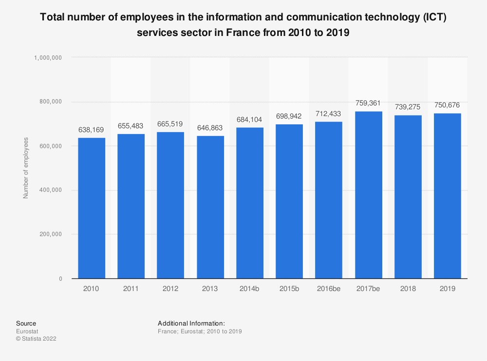 Statistic: Total number of employees in the information and communication technology (ICT) services sector in France from 2008 to 2016 | Statista
