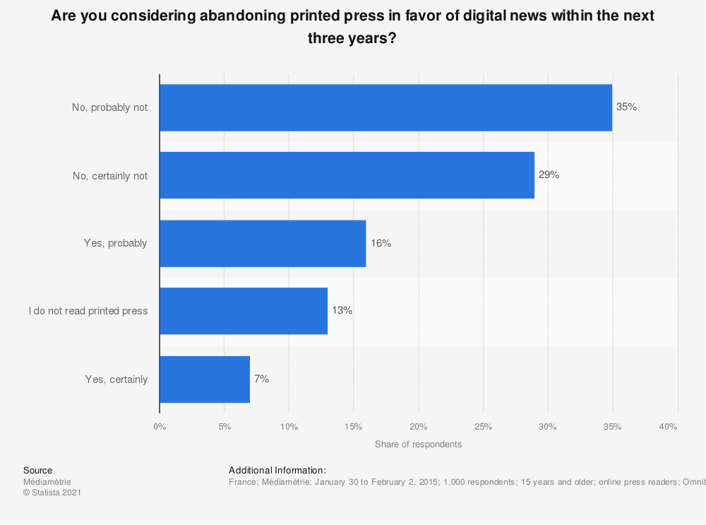 Statistic: Are you considering abandoning printed press in favor of digital news within the next three years? | Statista
