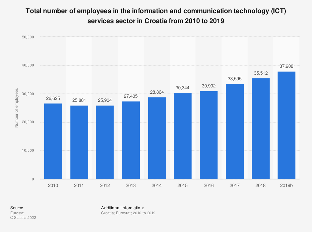 Statistic: Total number of employees in the information and communication technology (ICT) services sector in Croatia from 2008 to 2016 | Statista