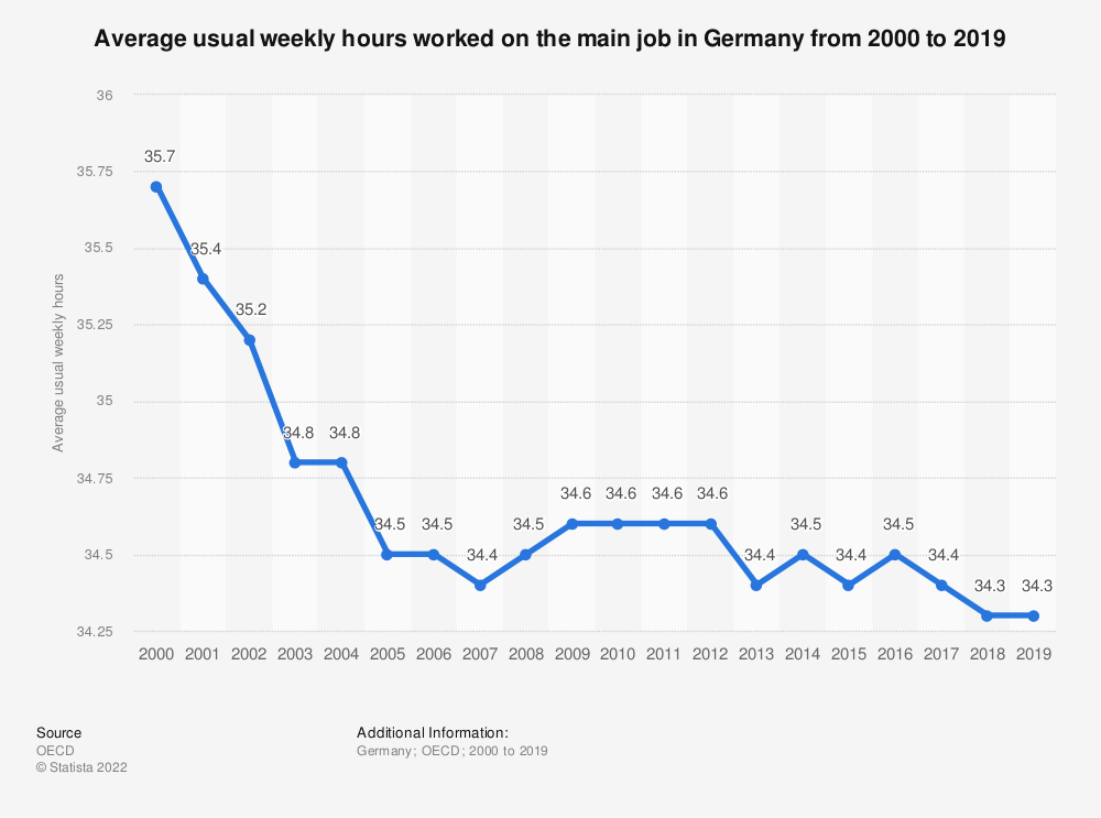 Statistic: Average usual weekly hours worked on the main job in Germany from 2000 to 2018 | Statista