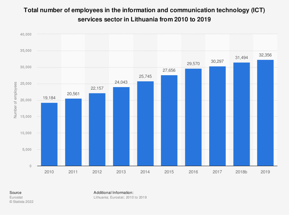 Statistic: Total number of employees in the information and communication technology (ICT) services sector in Lithuania from 2008 to 2016 | Statista