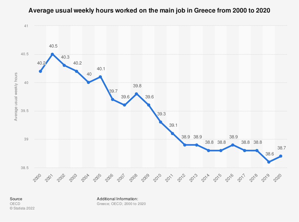 Statistic: Average usual weekly hours worked on the main job in Greece from 2000 to 2017 | Statista