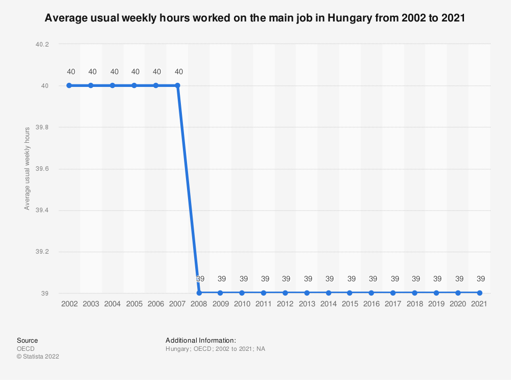 Statistic: Average usual weekly hours worked on the main job in Hungary from 2000 to 2019 | Statista