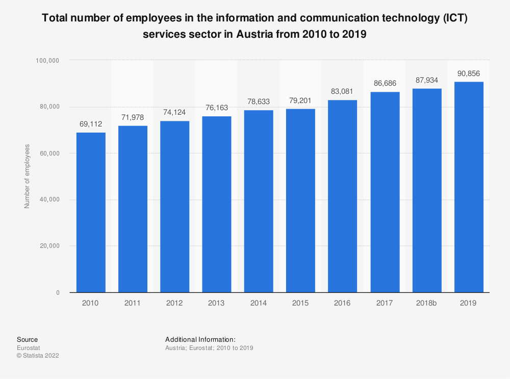 Statistic: Total number of employees in the information and communication technology (ICT) services sector in Austria from 2008 to 2016 | Statista