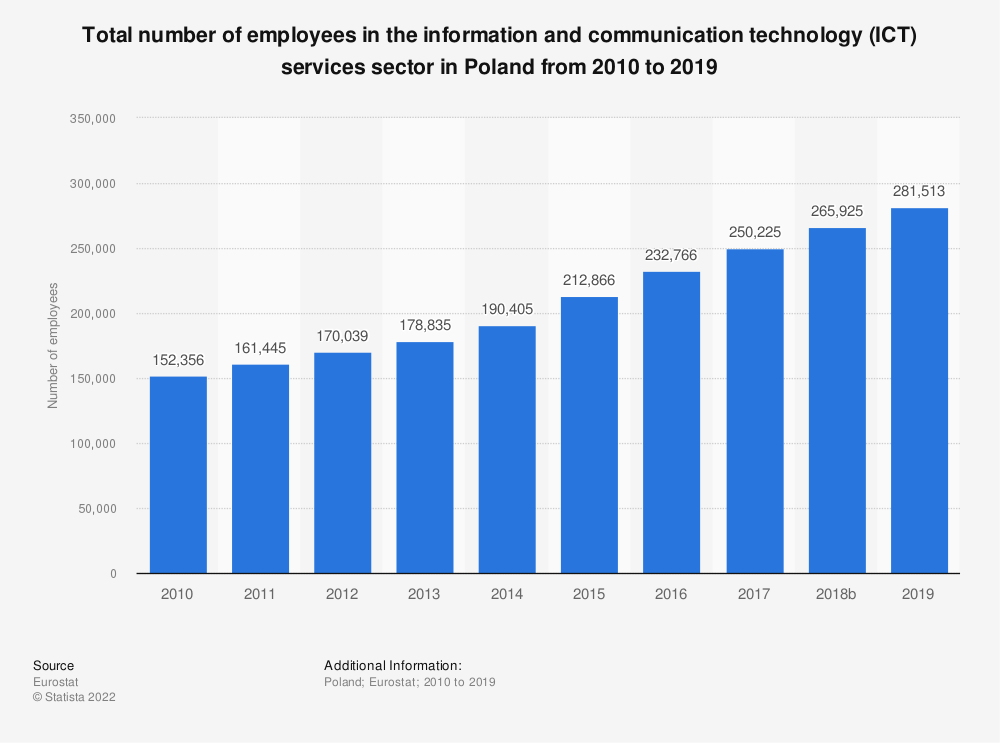 Statistic: Total number of employees in the information and communication technology (ICT) services sector in Poland from 2008 to 2016 | Statista