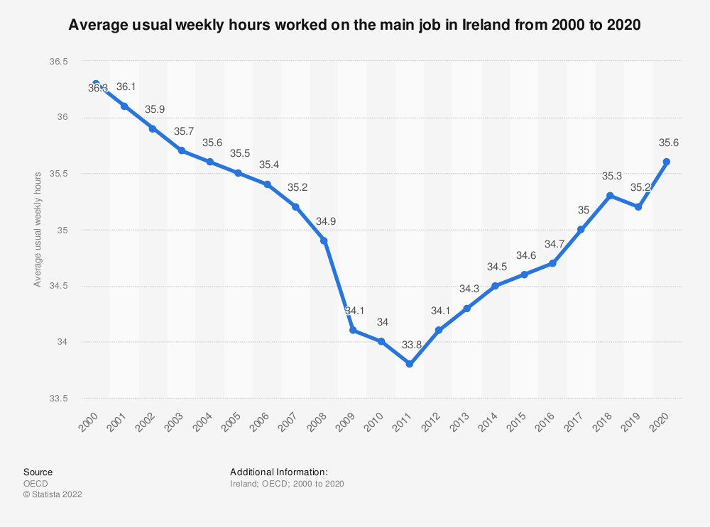 Statistic: Average usual weekly hours worked on the main job in Ireland from 2000 to 2017 | Statista
