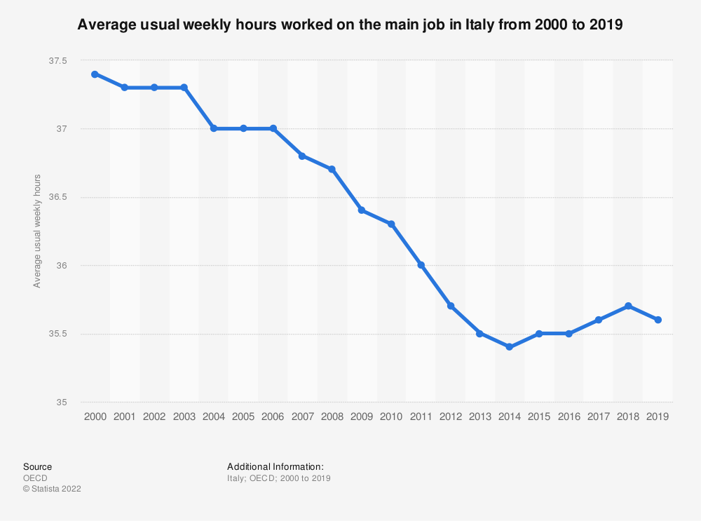 Statistic: Average usual weekly hours worked on the main job in Italy from 2000 to 2017 | Statista