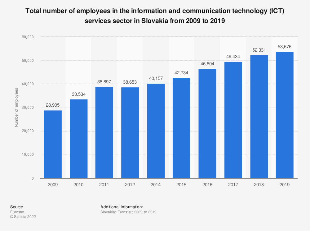Statistic: Total number of employees in the information and communication technology (ICT) services sector in Slovakia from 2008 to 2016 | Statista