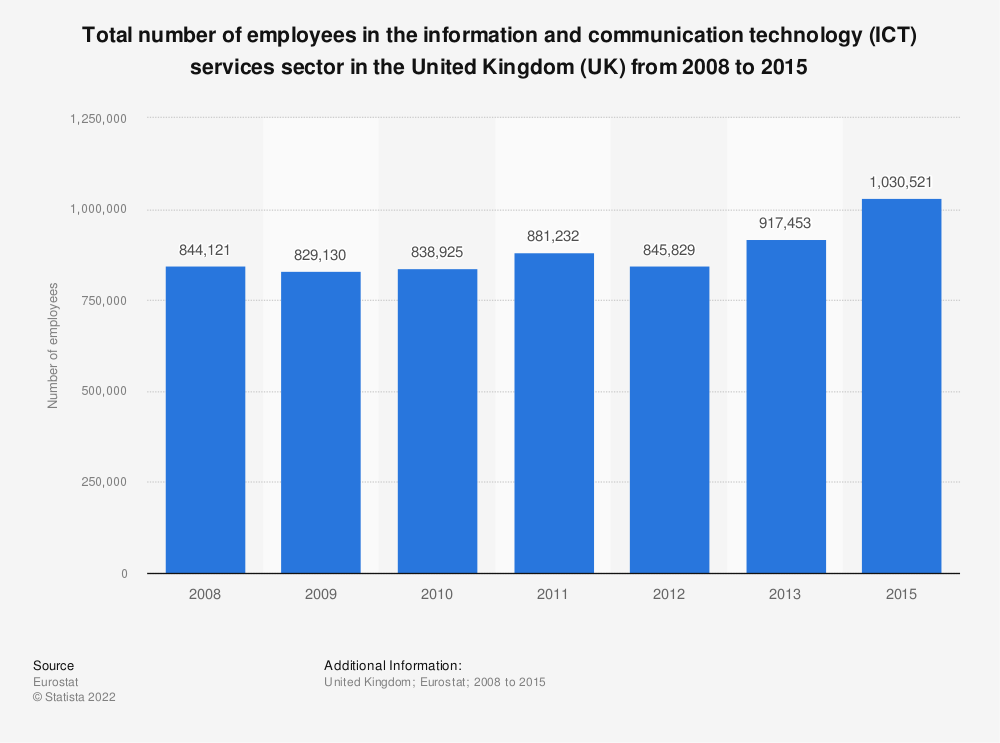 Statistic: Total number of employees in the information and communication technology (ICT) services sector in the United Kingdom (UK) from 2008 to 2015 | Statista