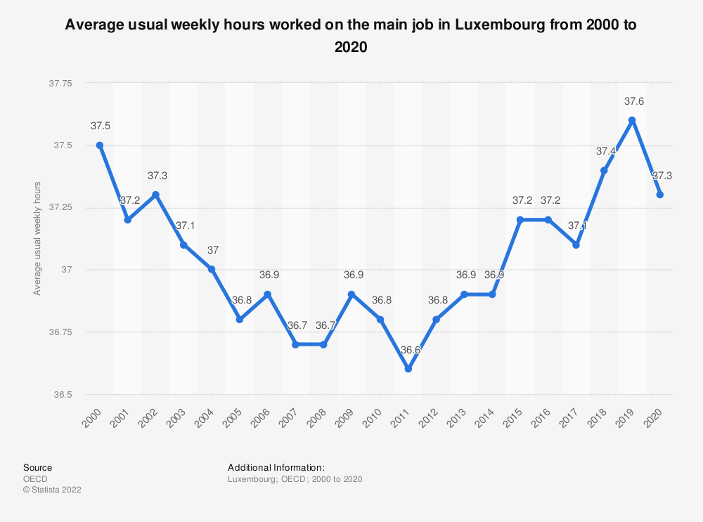 Statistic: Average usual weekly hours worked on the main job in Luxembourg from 2000 to 2017 | Statista