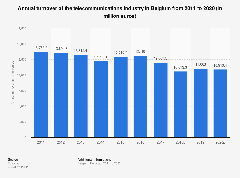 Statistic: Annual turnover of the telecommunications industry in Belgium from 2009 to 2014 (in million euros) | Statista
