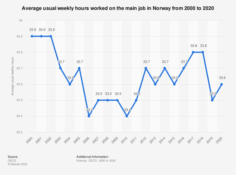 Statistic: Average usual weekly hours worked on the main job in Norway from 2000 to 2016 | Statista
