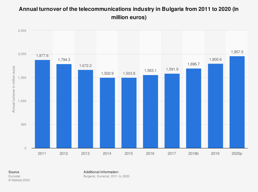 Statistic: Annual turnover of the telecommunications industry in Bulgaria from 2008 to 2015 (in million euros) | Statista