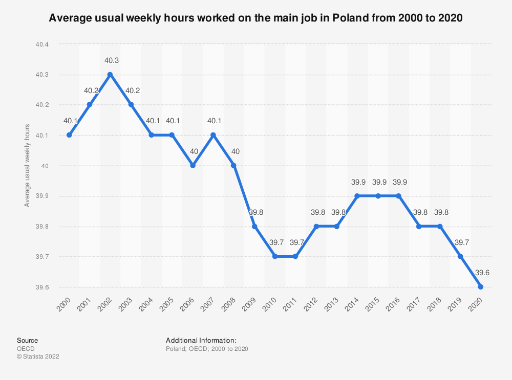 Statistic: Average usual weekly hours worked on the main job in Poland from 2000 to 2018 | Statista