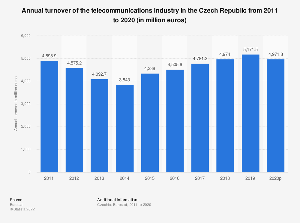 Statistic: Annual turnover of the telecommunications industry in the Czech Republic from 2008 to 2014 (in million euros) | Statista