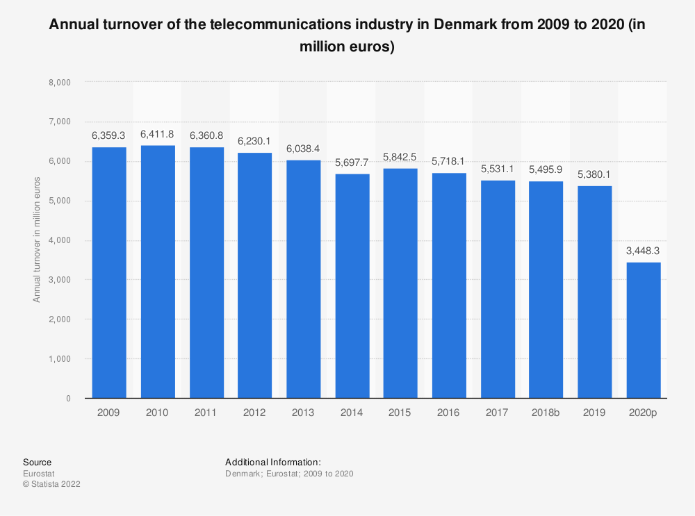 Statistic: Annual turnover of the telecommunications industry in Denmark from 2008 to 2014 (in million euros) | Statista