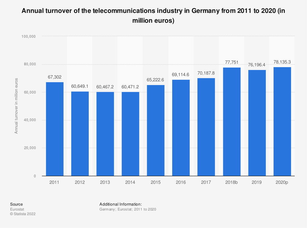 Statistic: Annual turnover of the telecommunications industry in Germany from 2008 to 2015 (in million euros) | Statista
