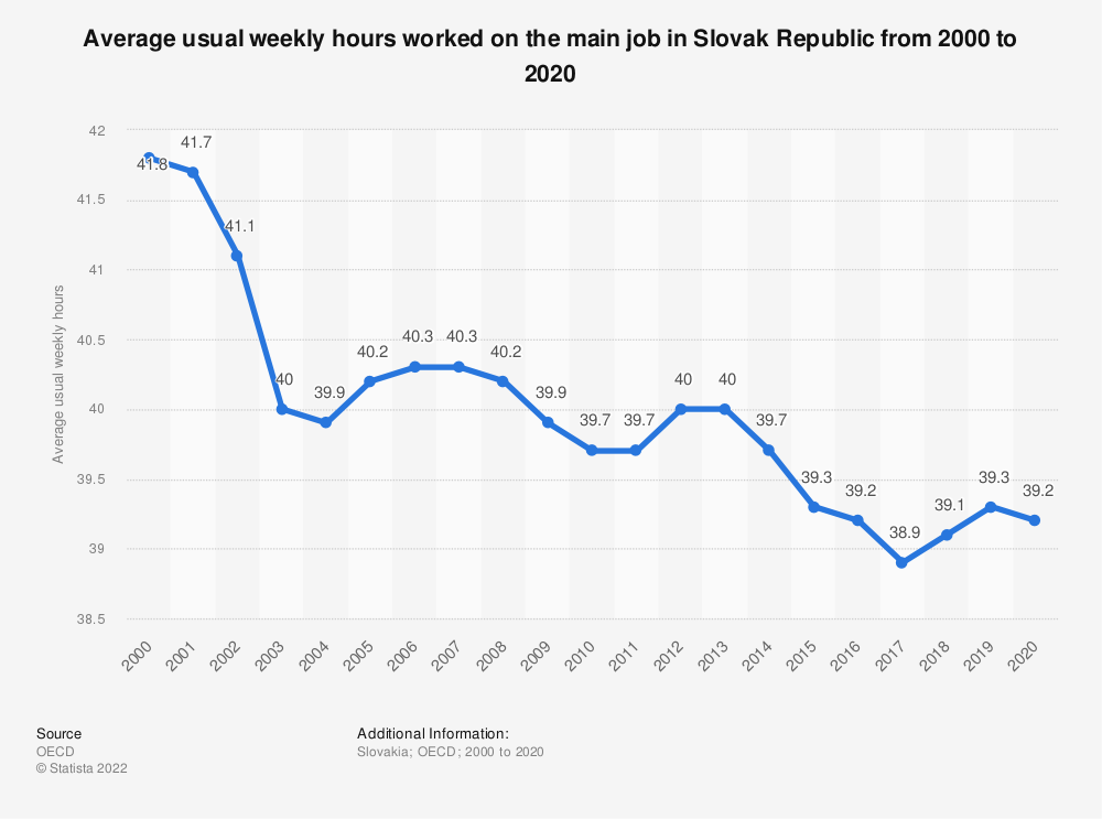 Statistic: Average usual weekly hours worked on the main job in Slovak Republic from 2000 to 2019 | Statista