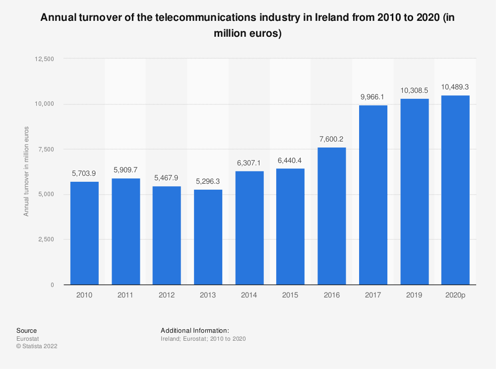 Statistic: Annual turnover of the telecommunications industry in Ireland from 2008 to 2014 (in million euros) | Statista