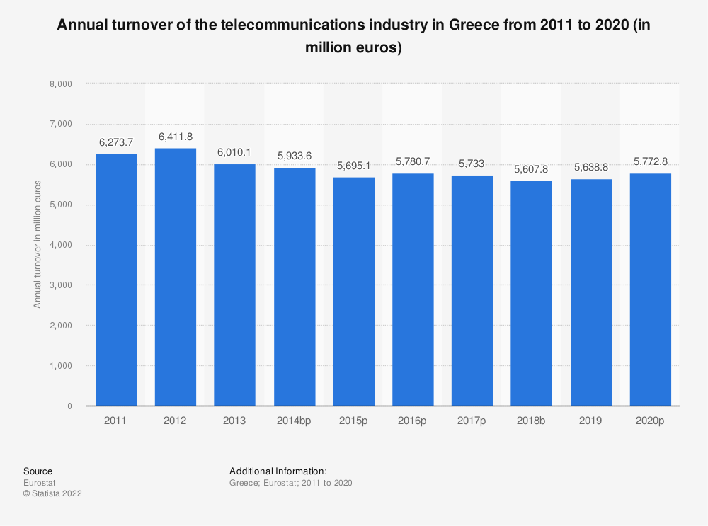 Statistic: Annual turnover of the telecommunications industry in Greece from 2008 to 2014 (in million euros) | Statista