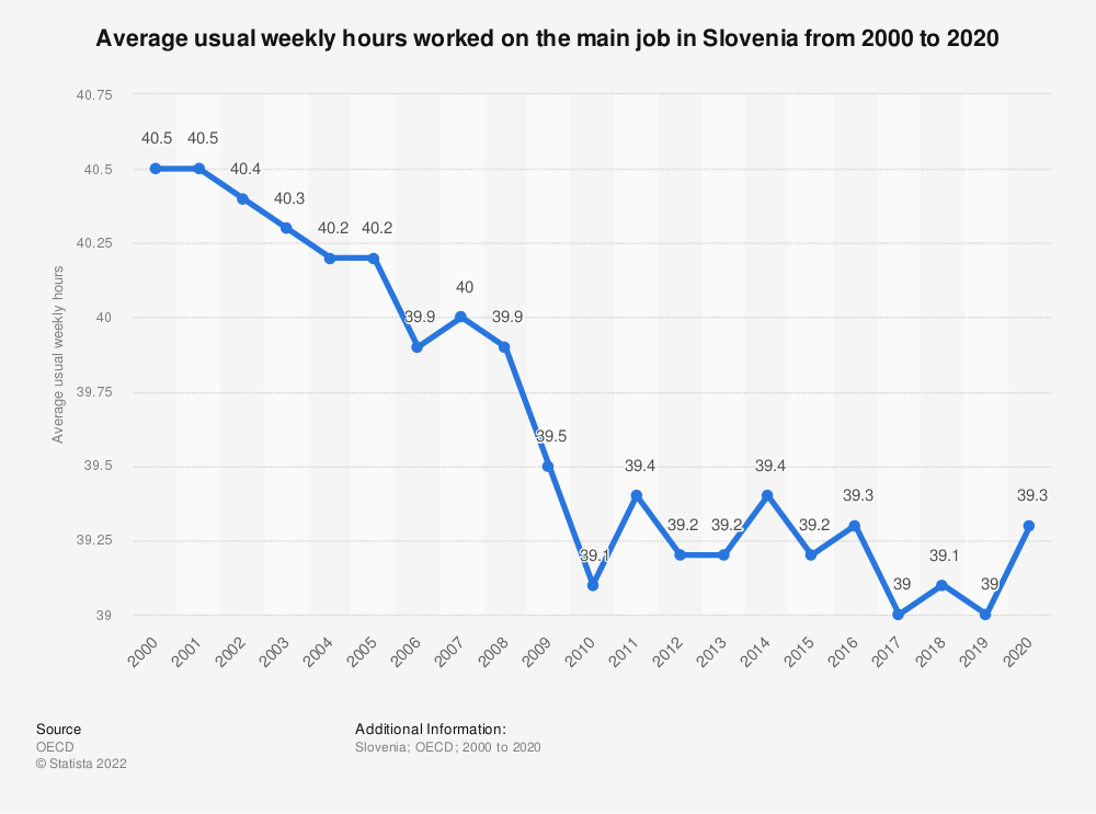 Statistic: Average usual weekly hours worked on the main job in Slovenia from 2000 to 2019 | Statista