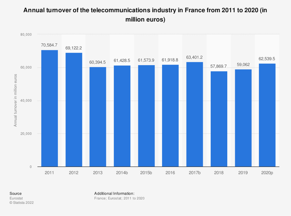 Statistic: Annual turnover of the telecommunications industry in France from 2008 to 2015 (in million euros) | Statista