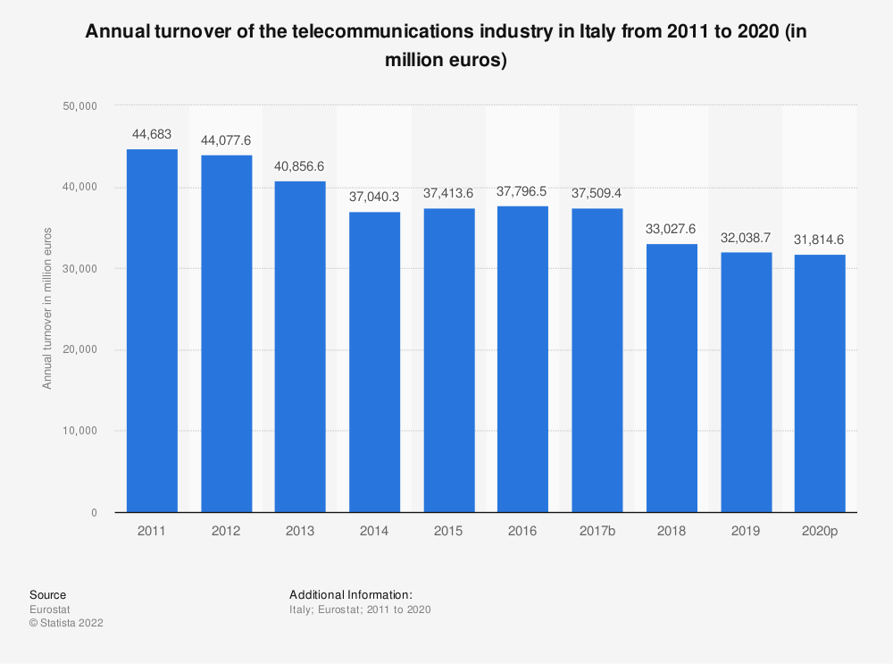 Statistic: Annual turnover of the telecommunications industry in Italy from 2008 to 2015 (in million euros) | Statista