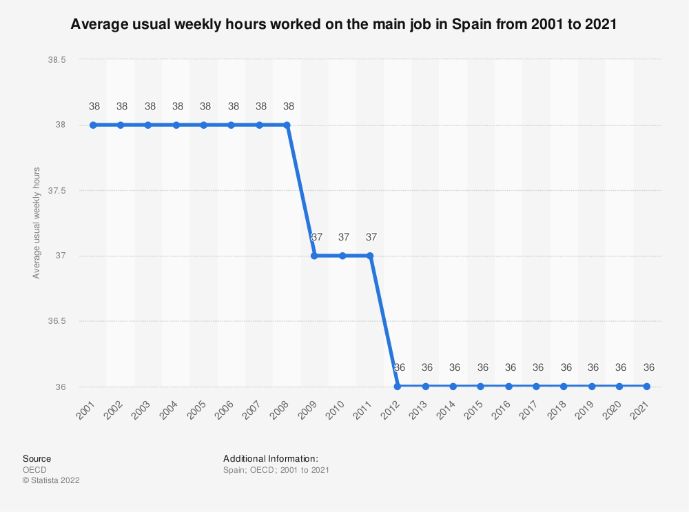 Statistic: Average usual weekly hours worked on the main job in Spain from 2000 to 2017 | Statista
