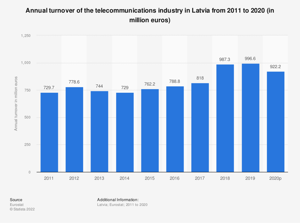 Statistic: Annual turnover of the telecommunications industry in Latvia from 2008 to 2014 (in million euros) | Statista