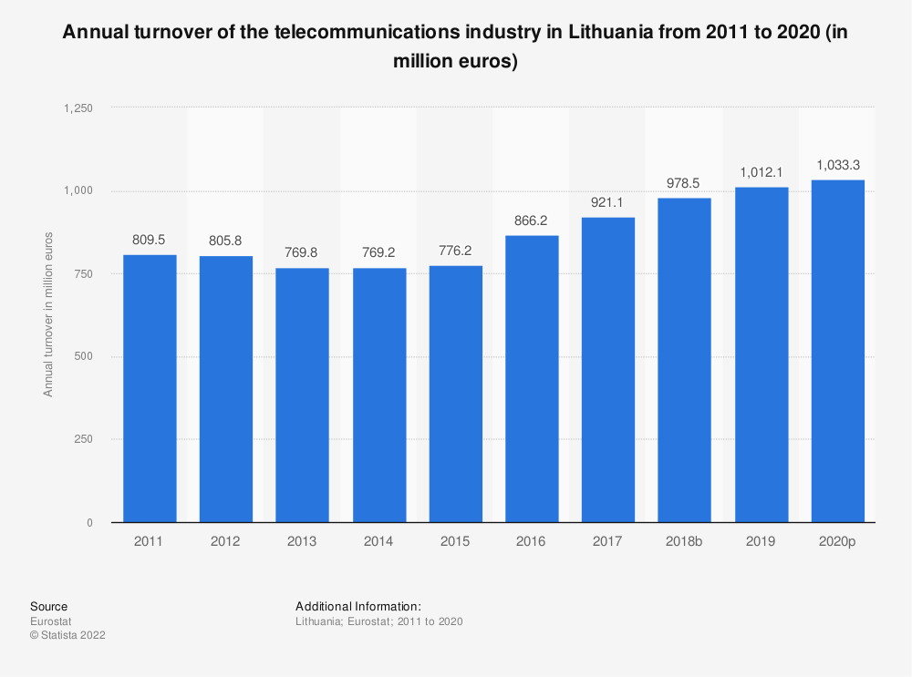 Statistic: Annual turnover of the telecommunications industry in Lithuania from 2008 to 2014 (in million euros) | Statista